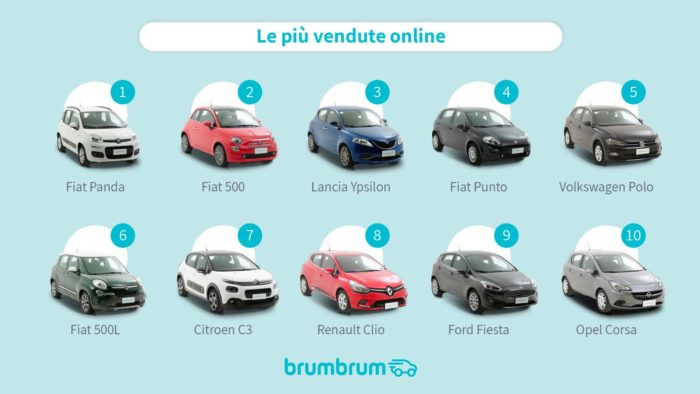 Classifica auto per neopatentati più vendute online