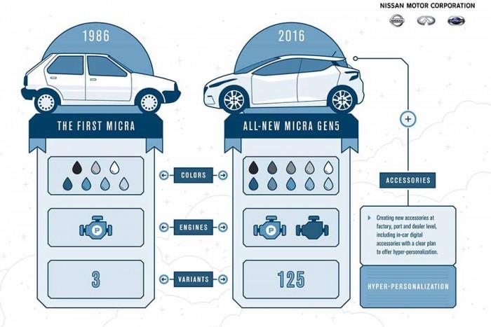 Nissan coccola i suoi clienti